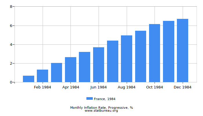 1984 France Progressive Inflation Rate