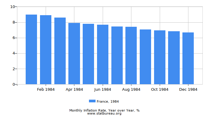 1984 France Inflation Rate: Year over Year