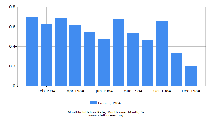 1984 France Inflation Rate: Month to Month