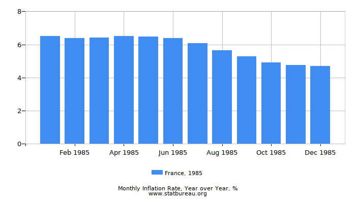 1985 France Inflation Rate: Year over Year
