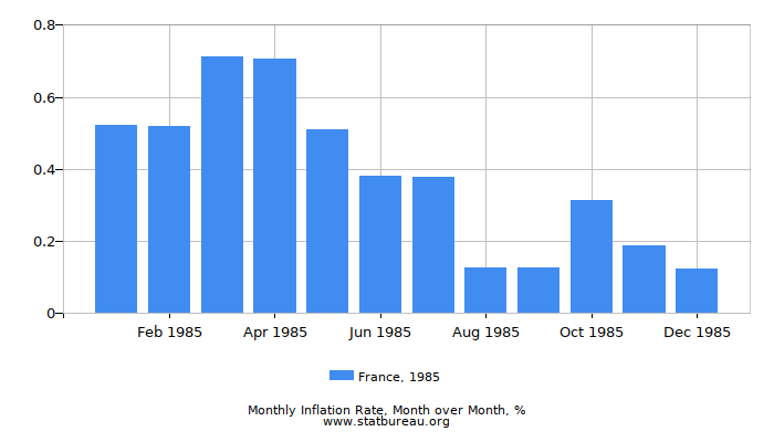 1985 France Inflation Rate: Month to Month