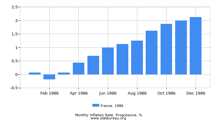1986 France Progressive Inflation Rate