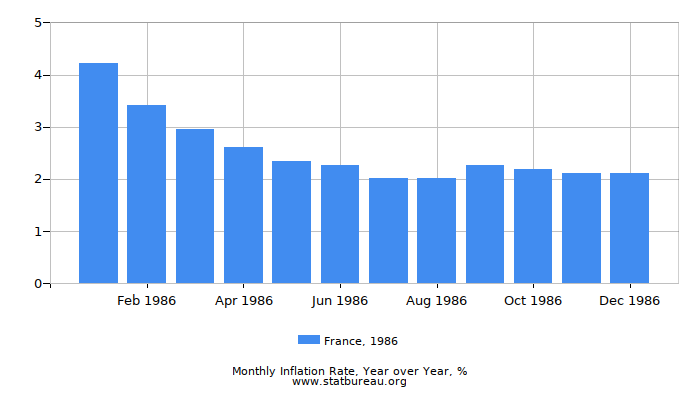 1986 France Inflation Rate: Year over Year
