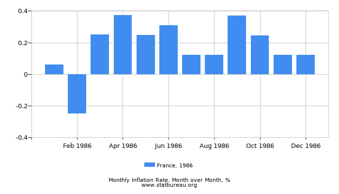 1986 France Inflation Rate: Month to Month