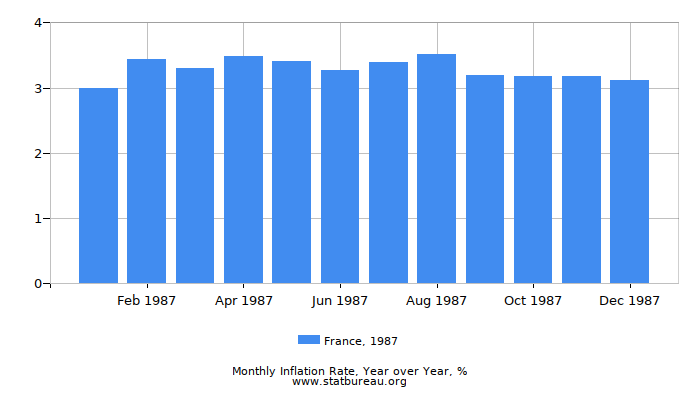 1987 France Inflation Rate: Year over Year
