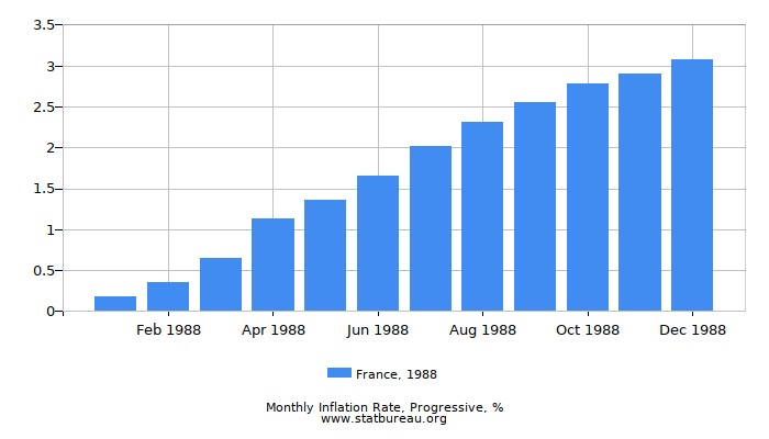 1988 France Progressive Inflation Rate
