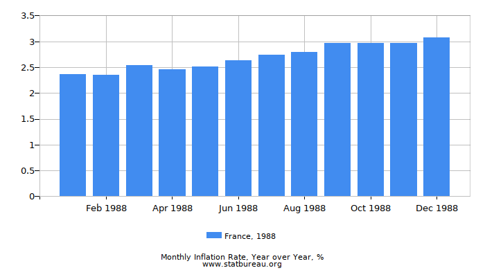 1988 France Inflation Rate: Year over Year
