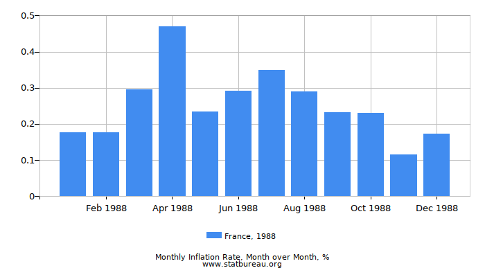 1988 France Inflation Rate: Month to Month