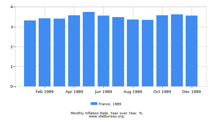 1989 France Inflation Rate: Year over Year