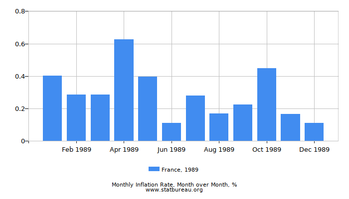 1989 France Inflation Rate: Month to Month
