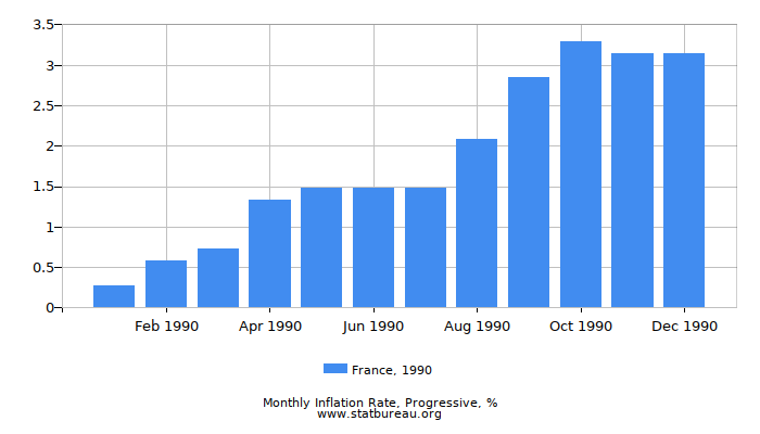1990 France Progressive Inflation Rate