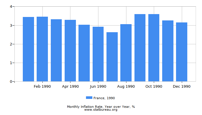 1990 France Inflation Rate: Year over Year
