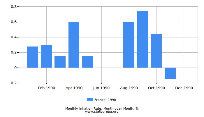 1990 France Inflation Rate: Month to Month
