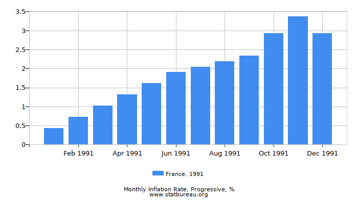 1991 France Progressive Inflation Rate