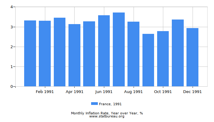 1991 France Inflation Rate: Year over Year