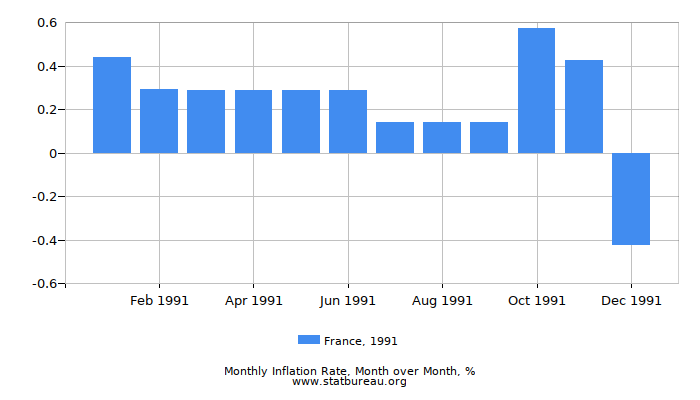 1991 France Inflation Rate: Month to Month