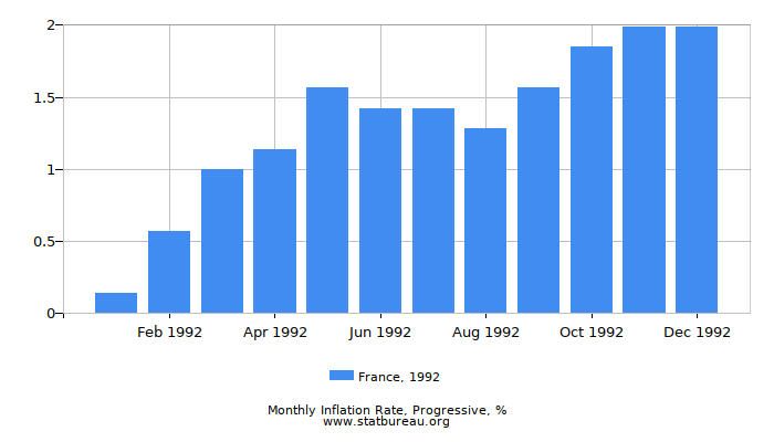 1992 France Progressive Inflation Rate
