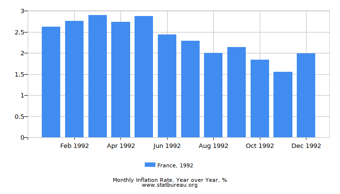 1992 France Inflation Rate: Year over Year
