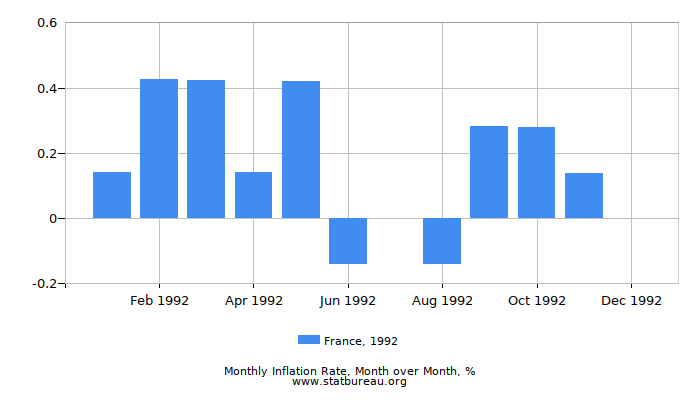 1992 France Inflation Rate: Month to Month
