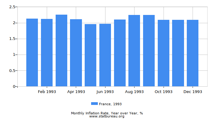1993 France Inflation Rate: Year over Year