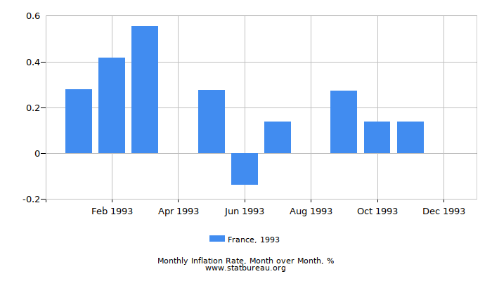 1993 France Inflation Rate: Month to Month