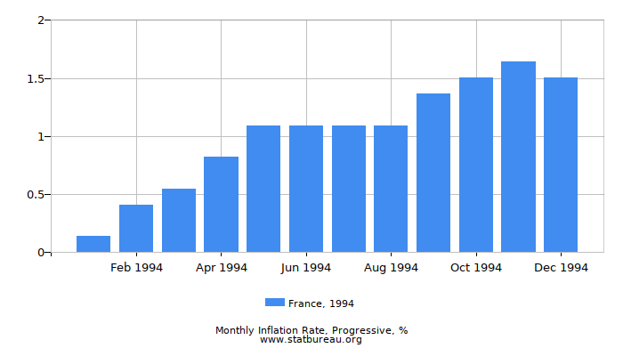 1994 France Progressive Inflation Rate