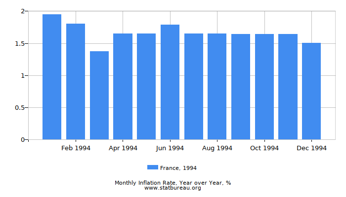 1994 France Inflation Rate: Year over Year