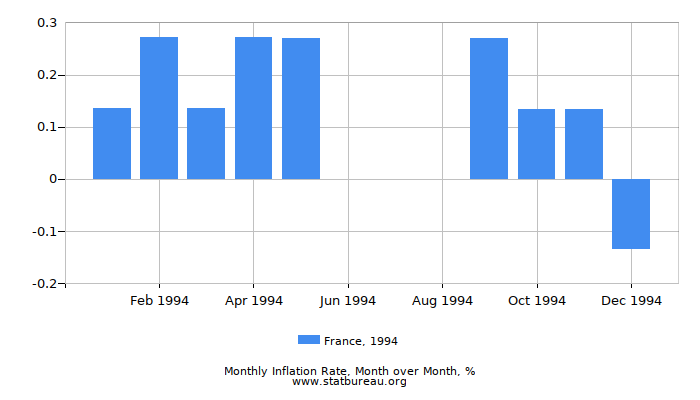 1994 France Inflation Rate: Month to Month