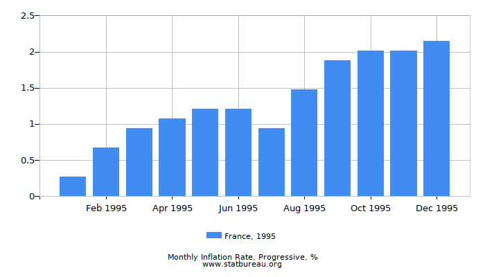 1995 France Progressive Inflation Rate