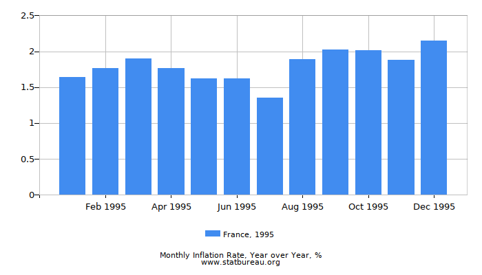 1995 France Inflation Rate: Year over Year