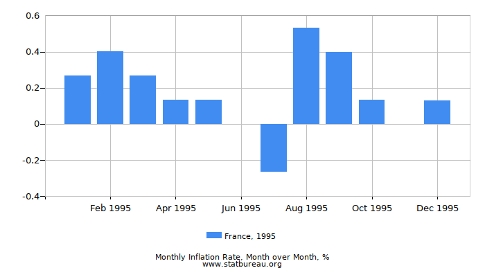 1995 France Inflation Rate: Month to Month