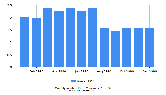 1996 France Inflation Rate: Year over Year