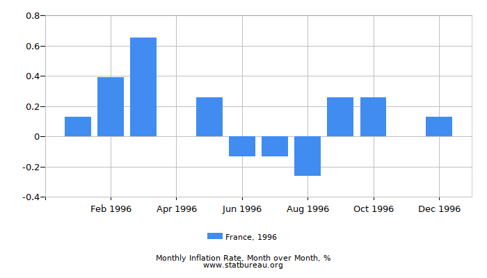 1996 France Inflation Rate: Month to Month