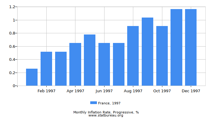 1997 France Progressive Inflation Rate