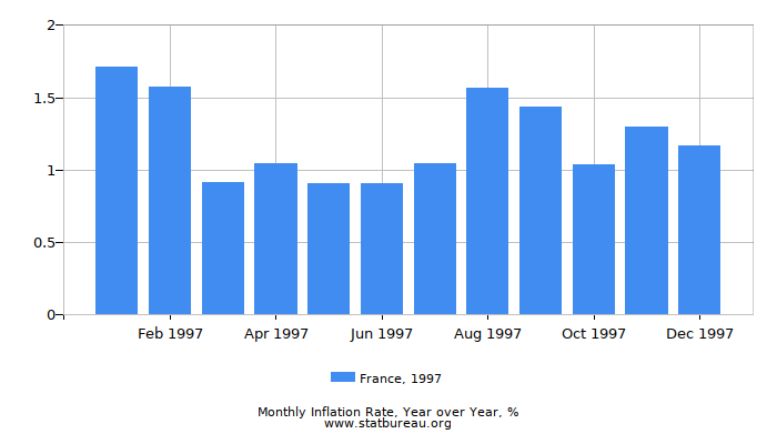1997 France Inflation Rate: Year over Year