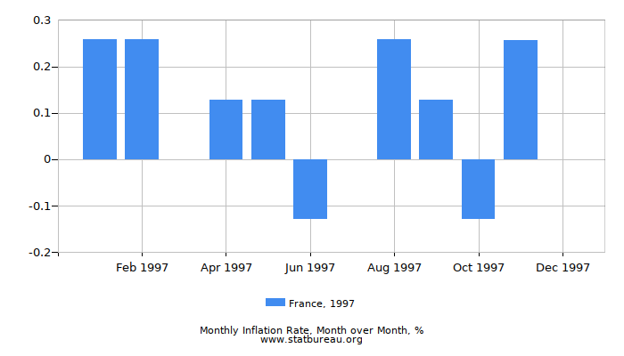 1997 France Inflation Rate: Month to Month