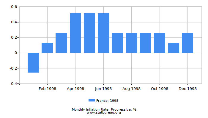 1998 France Progressive Inflation Rate