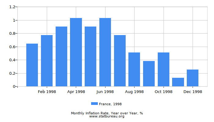 1998 France Inflation Rate: Year over Year
