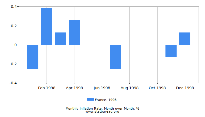 1998 France Inflation Rate: Month to Month