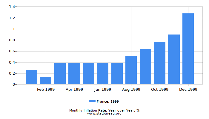 1999 France Inflation Rate: Year over Year