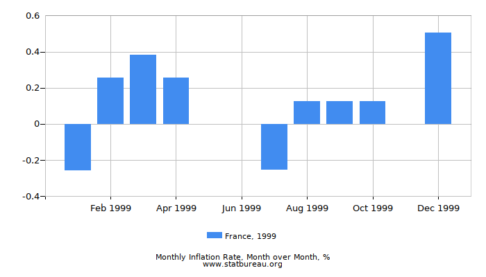 1999 France Inflation Rate: Month to Month