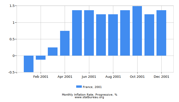 2001 France Progressive Inflation Rate