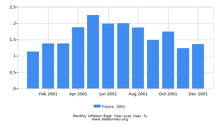2001 France Inflation Rate: Year over Year