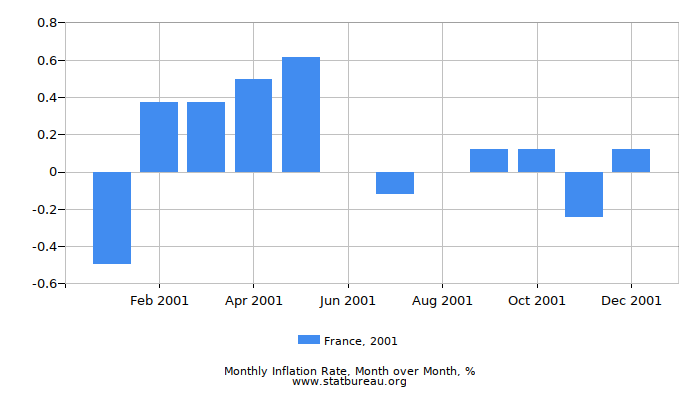 2001 France Inflation Rate: Month to Month