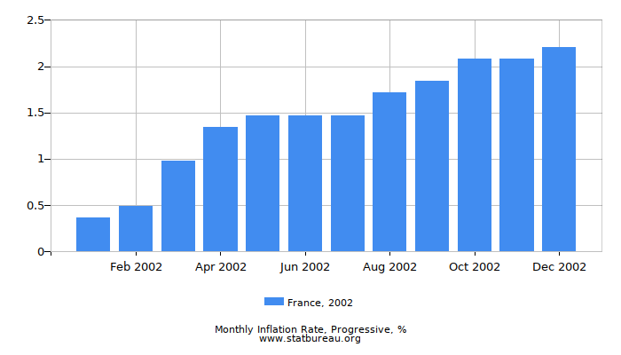 2002 France Progressive Inflation Rate