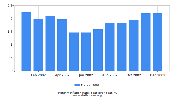 2002 France Inflation Rate: Year over Year