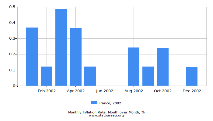 2002 France Inflation Rate: Month to Month