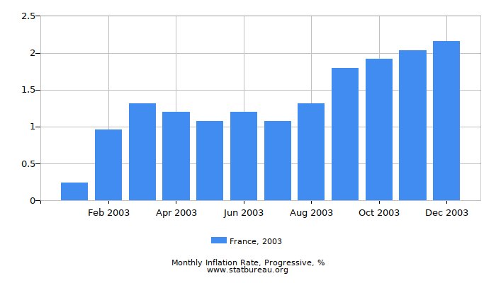 2003 France Progressive Inflation Rate