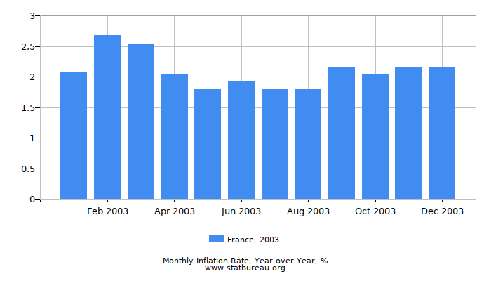 2003 France Inflation Rate: Year over Year