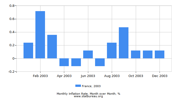 2003 France Inflation Rate: Month to Month